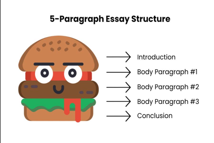 How to Write a 5-Paragraph Essay: Outline, Examples, & Writing Steps