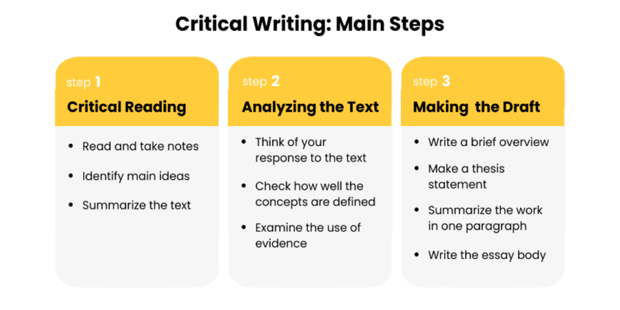 How to Write a Critique Paper: Tips + Critique Essay Examples