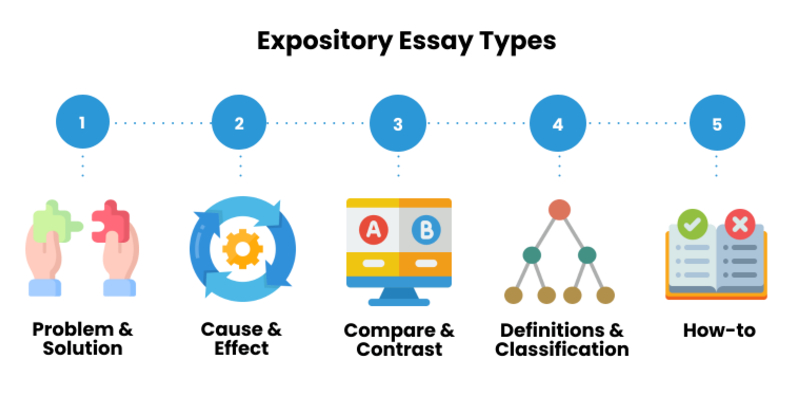 How to Write an Expository Essay: Steps, Outline, & Examples