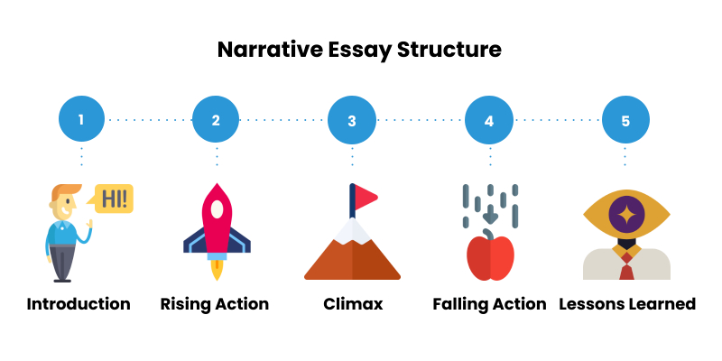 How to Write a Narrative Essay: Easy Guide and Useful Tips for Narrative  Writing