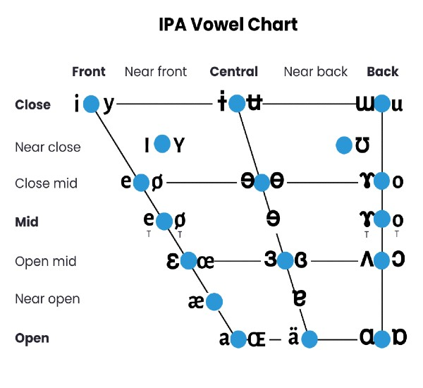 English Phonetic System International Phonetic Alphabet