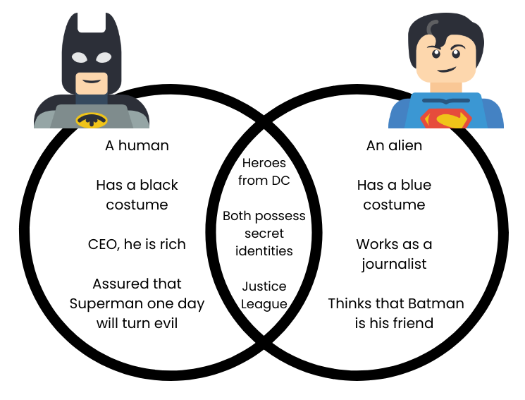 Venn diagram on Batman vs. Superman.