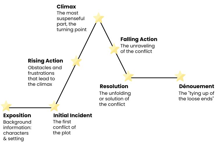 The mountain story structure.