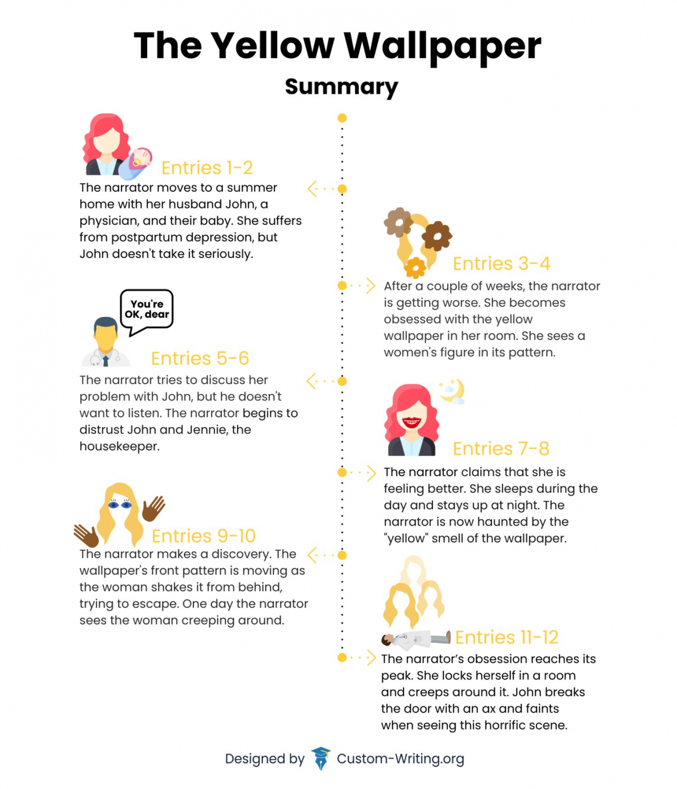 The Yellow Wallpaper: Summary, Plot Infographic, & Synopsis