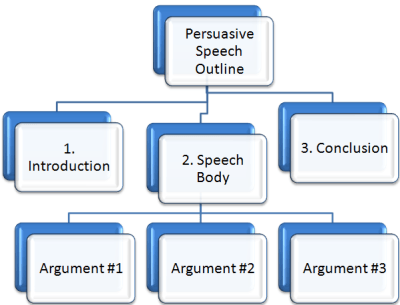 How do you write an essay in the format of an oral speech?