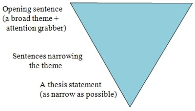 what should you have in a thesis statement