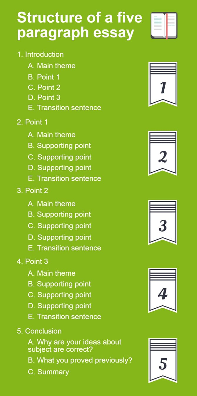 easy way to write a five paragraph essay