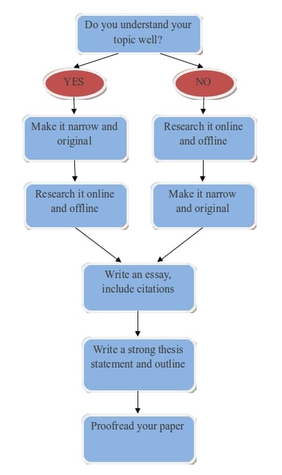 Steps in Writing: Term Paper How To
