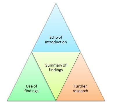 good conclusions for research papers