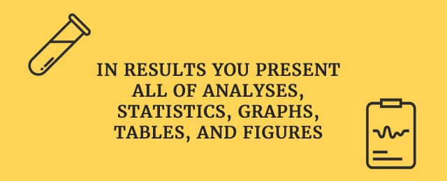 In results you present all of analyses, statistics, graphs, tables, and figures