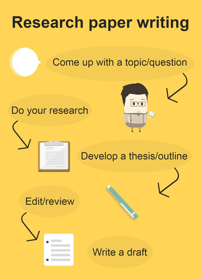 research paper writing infographic