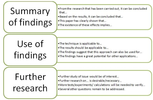 how to write a conclusion paragraph for research paper