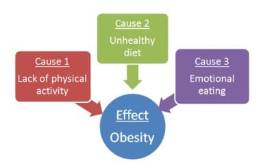causes and effests of physical activity
