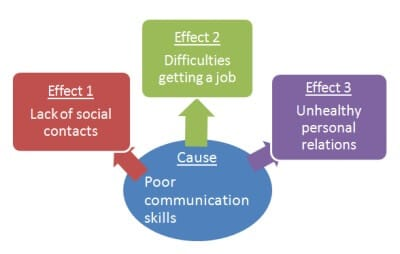 cause and effect paper internet Check out cause and effect of bullying essay sample prepared by one of our writers.