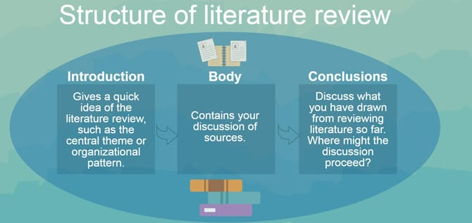 Custom thesis writing literature review of related