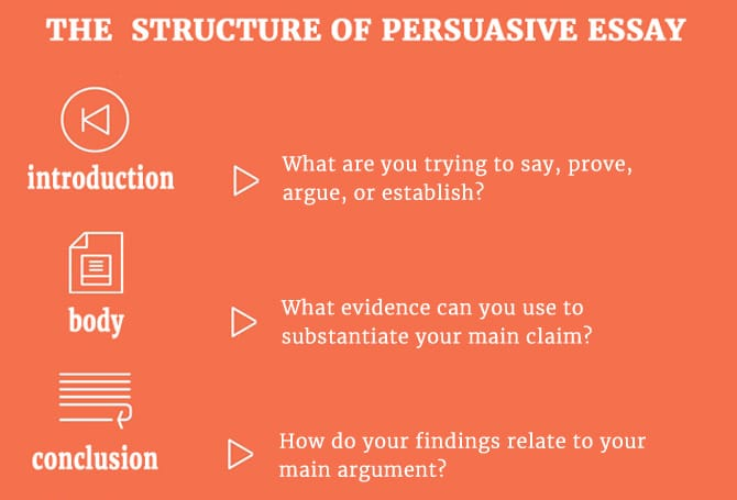 The structure of persuasive essay