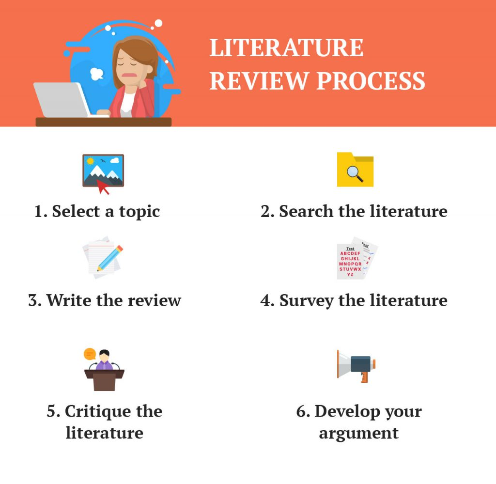 review of the literature These pages have been developed by staff at cquniversity to help postgraduate students conceptualize, research and write a literature review the pages are intended as a guide and it is the.