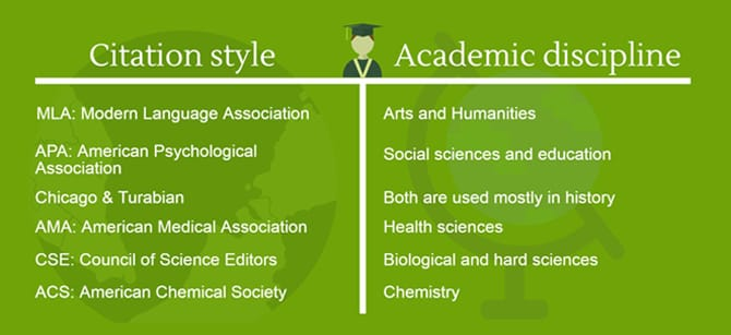 citations styles academic disciplines graph3