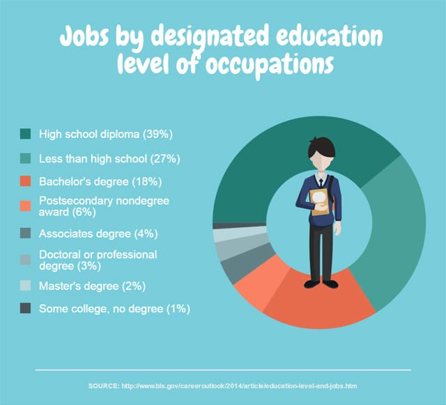 Good Jobs By Designated Education