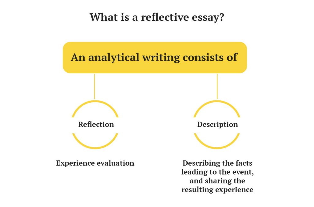 "elements of reflective essay Element defining a reflective paper was identified as narration  quality paper is  the essay, ""is there  purposes (q#2) of reflective essays."